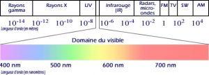 spectre-electromagnetique
