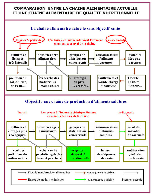 process analyse fonctionelle